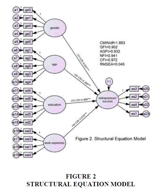 international-journal-of-entrepreneurship-structural-equation-model