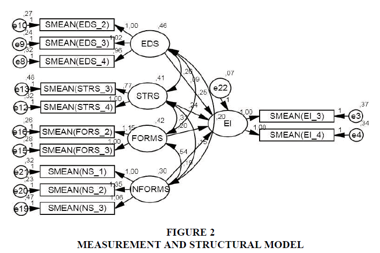 international-journal-of-entrepreneurship-structural-model