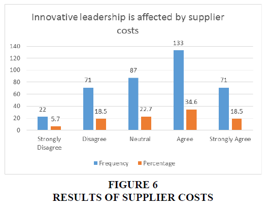 international-journal-of-entrepreneurship-supplier-costs