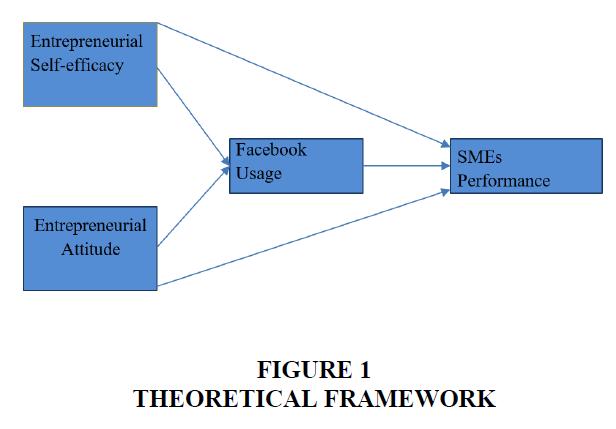international-journal-of-entrepreneurship-theoretical-framework