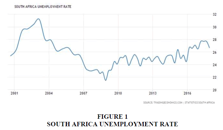 international-journal-of-entrepreneurship-unemployment-rate