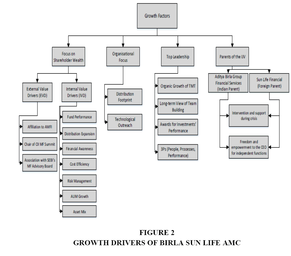 Best Life Insurance Company >> Birla Sun Life Asset Management Company - Harting a Unique ...