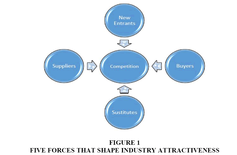 five forces that shape industry competition