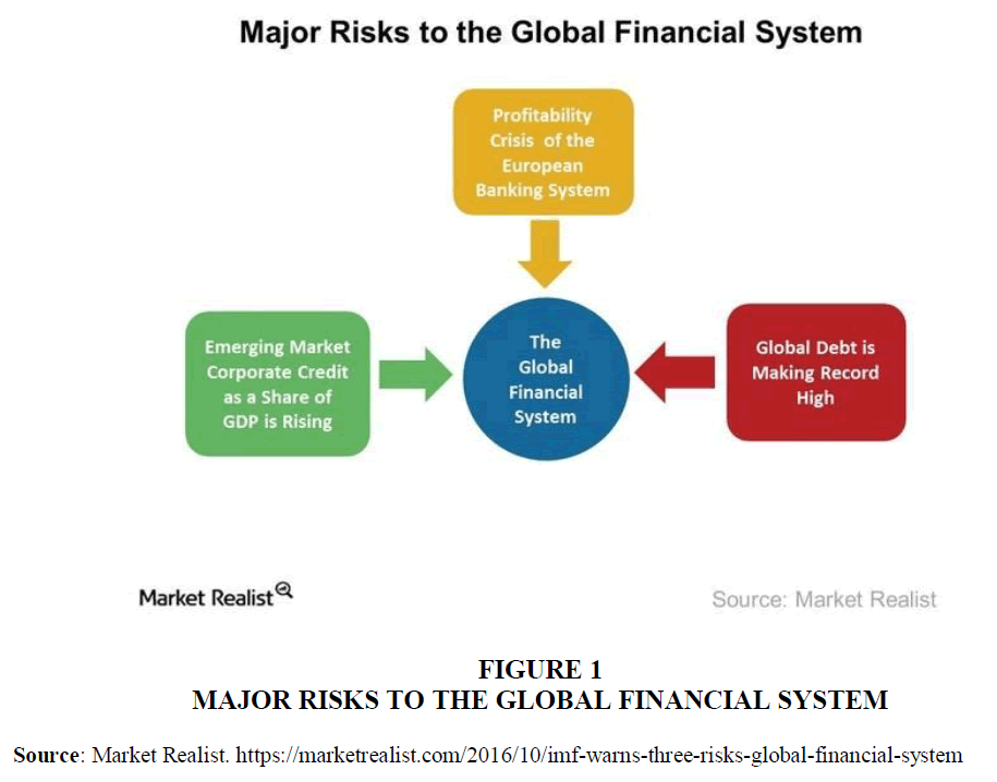 legal-ethical-and-regulatory-issues-global-financial-system
