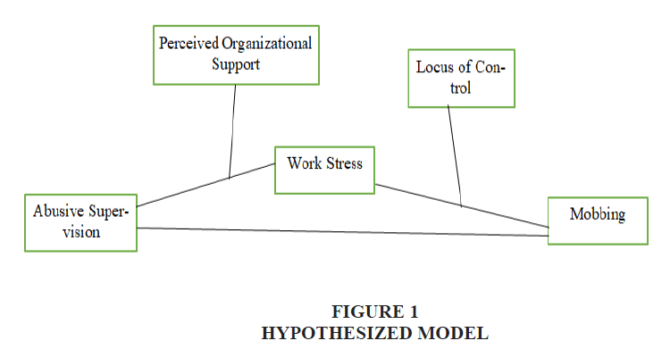 legal-ethical-and-regulatory-issues-hypothesized-model