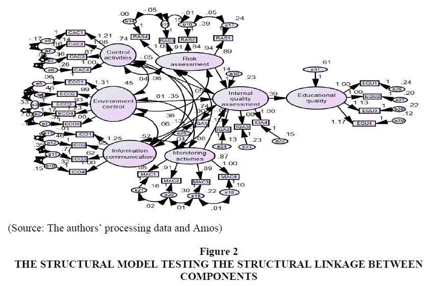 legal-ethical-and-regulatory-issues-structural-model