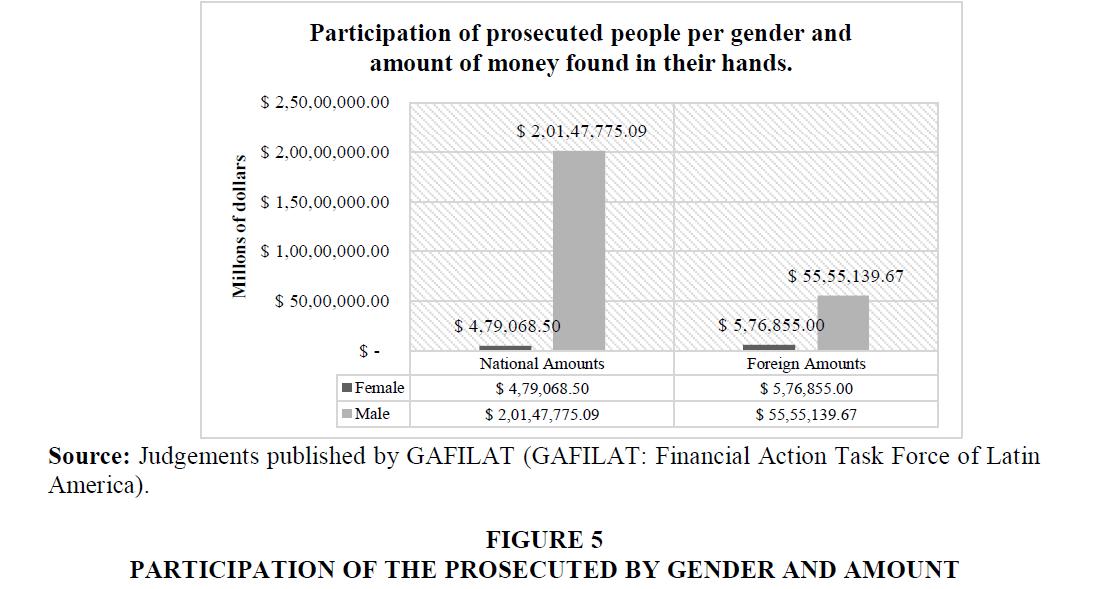 legal-ethical-regulatory-Gender-Amount
