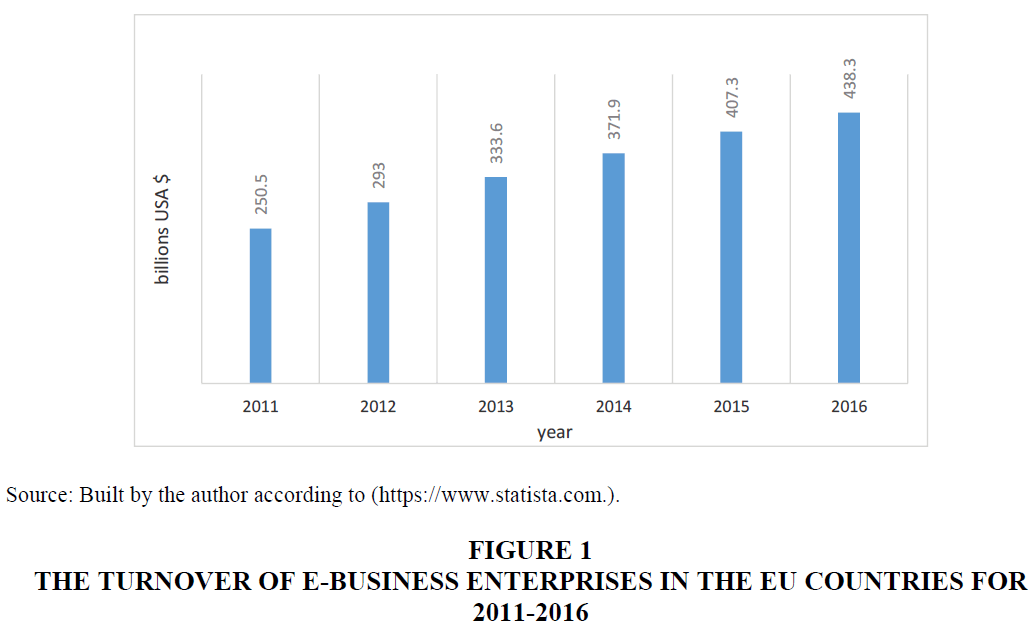 legal-ethical-regulatory-issues-E-Business-Enterprises