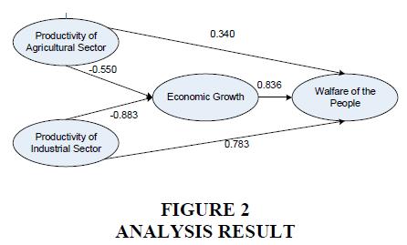 management-information-Analysis-Result