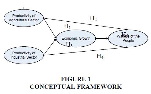 management-information-Conceptual-framework