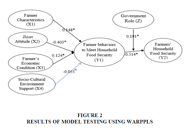 management-information-Model-Testing