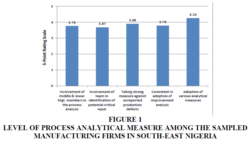 management-information-analytical-measure