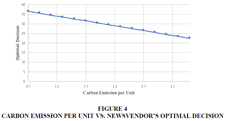 management-information-carbon-emission