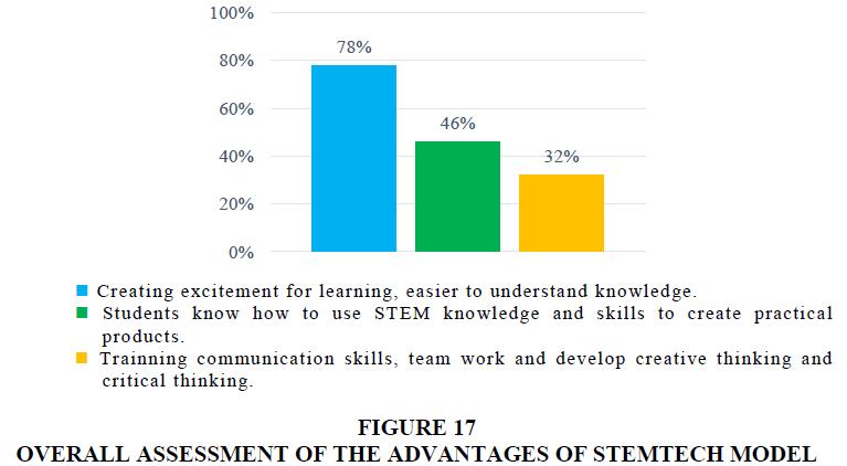 management-information-decision-sciences-ADVANTAGES-STEMTECH