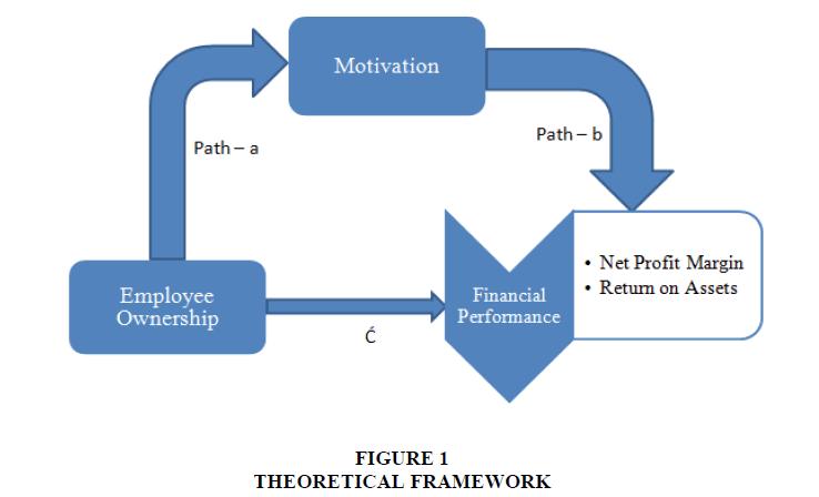 management-information-decision-sciences-FRAMEWORK