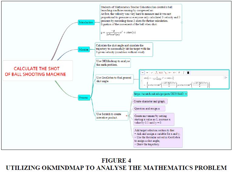 management-information-decision-sciences-OKMINDMAP