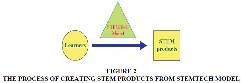 management-information-decision-sciences-PROCESS-CREATING