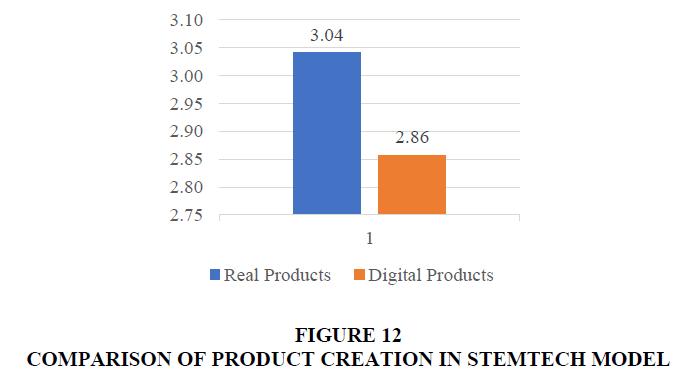 management-information-decision-sciences-PRODUCT-CREATION