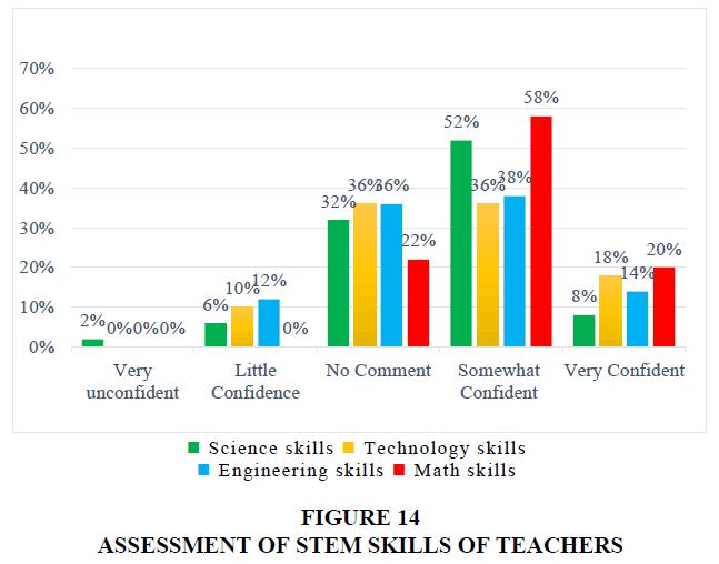 management-information-decision-sciences-STEM-SKILLS