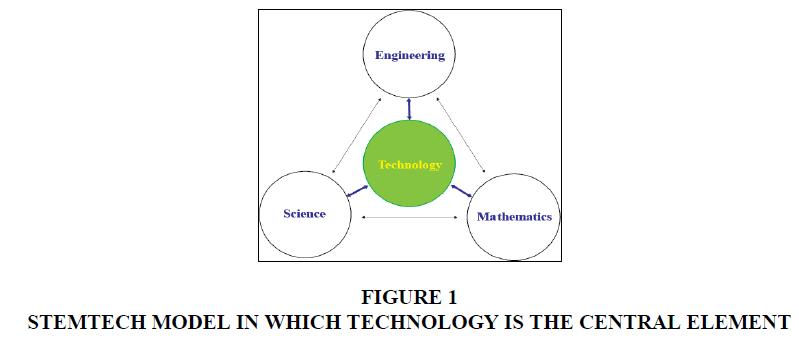 management-information-decision-sciences-STEMTECH-MODEL