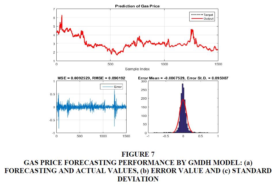 management-information-gas-price