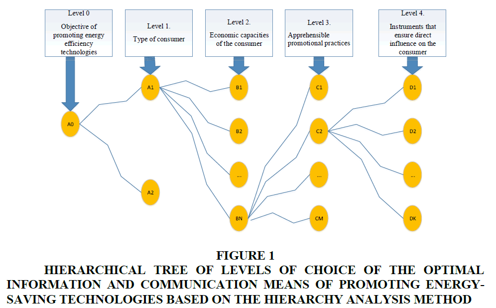 management-information-hierarchical-tree