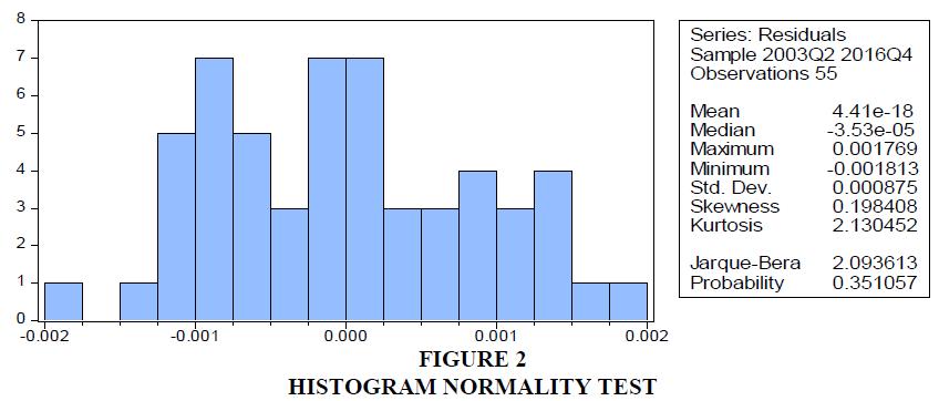 management-information-histogram-normality-test
