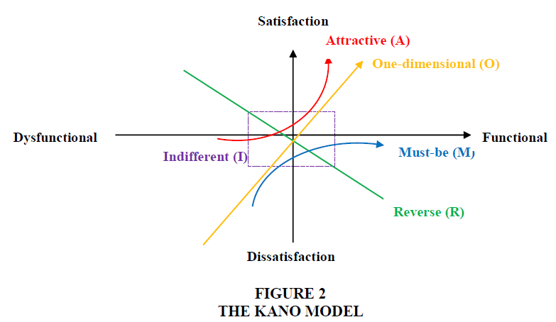 management-information-kano-model