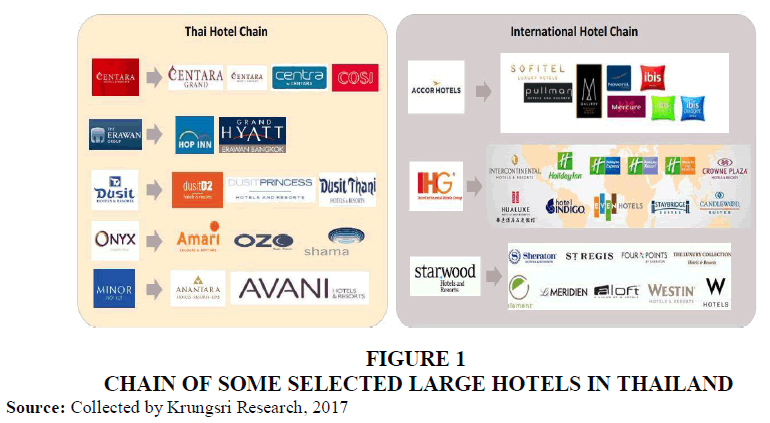 management-information-large-hotels