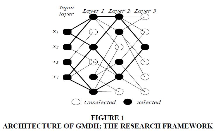 management-information-research-framework