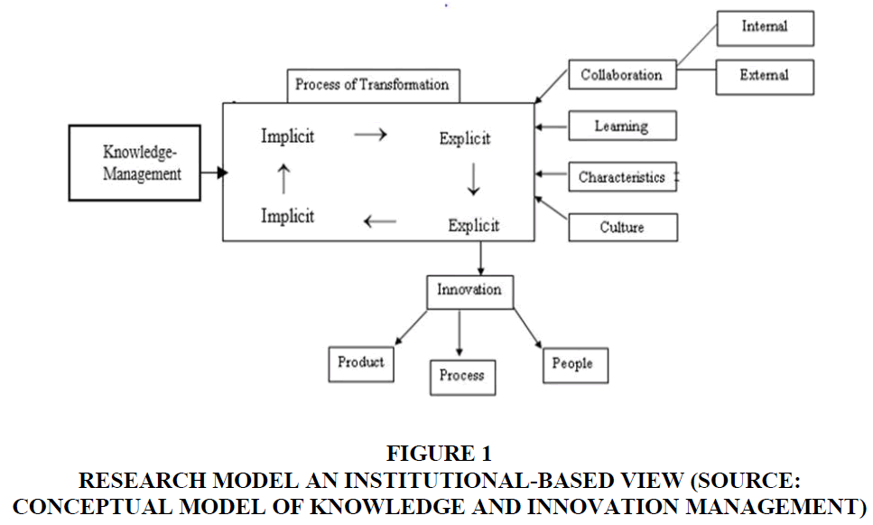 management-information-research-model
