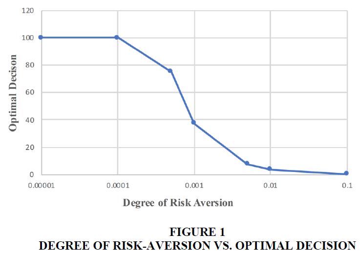 management-information-risk-aversion