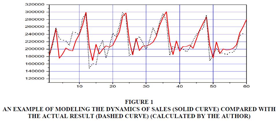 management-information-solid-curve