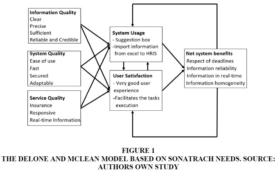 management-information-sonatrach-needs