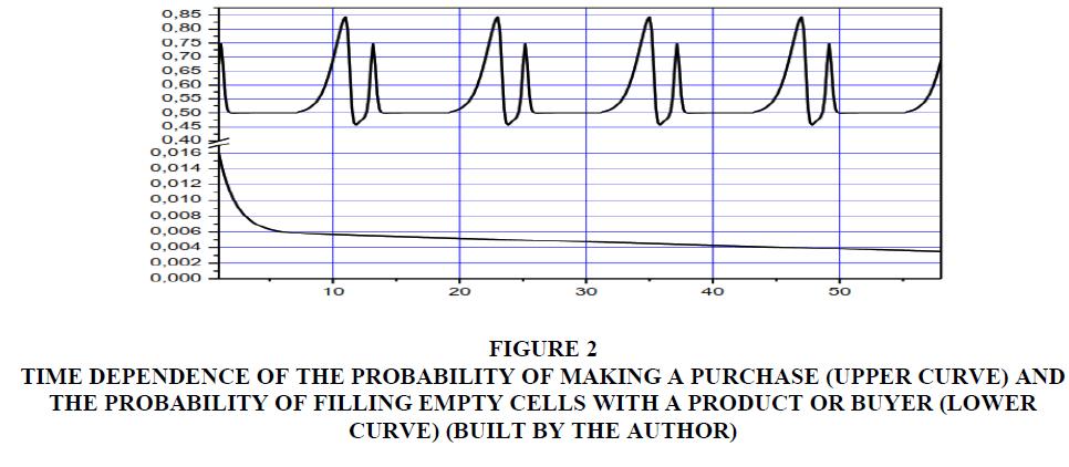 management-information-upper-curve