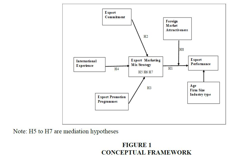 academy-entrepreneurship-Conceptual-Framework