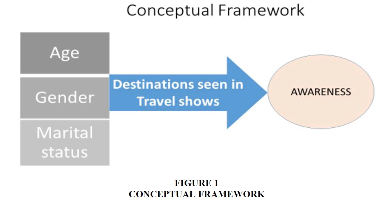 marketing-studies-Conceptual-Framework