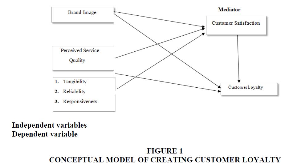academy-entrepreneurship-Customer-Loyalty