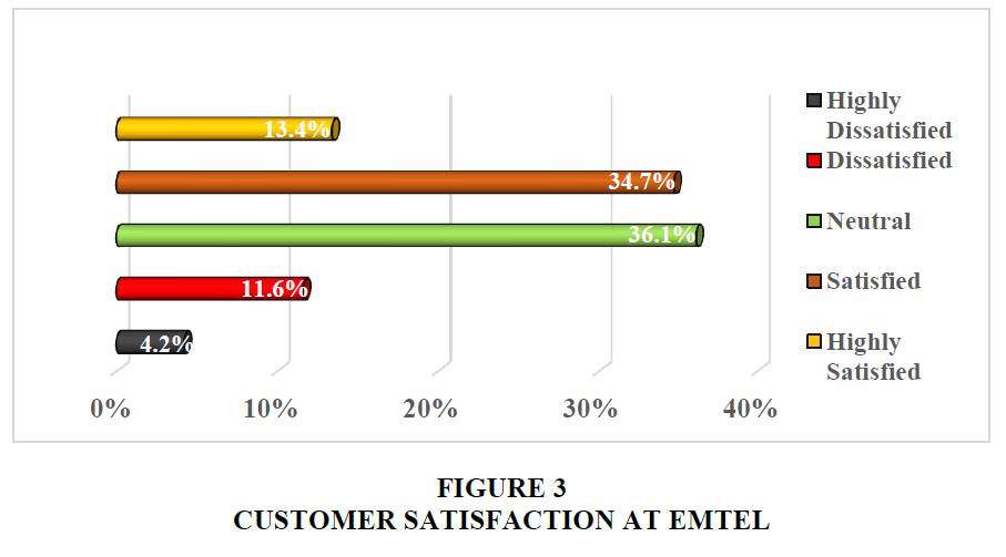 academy-entrepreneurship-Customer-Satisfaction