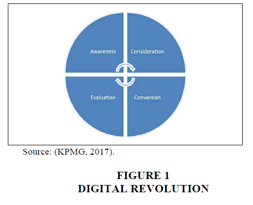 academy-entrepreneurship-Digital-Revolution