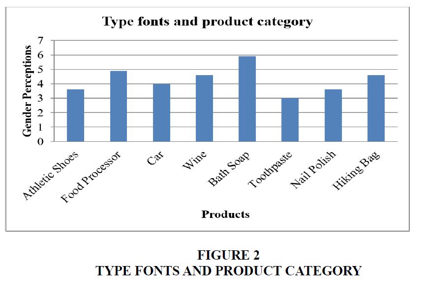 marketing-studies-Fonts-Category