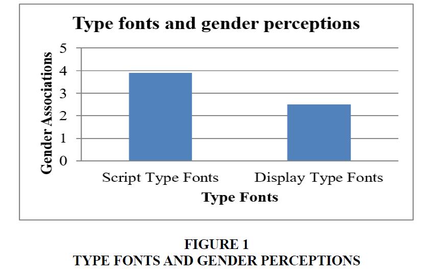 marketing-studies-Fonts-Perceptions