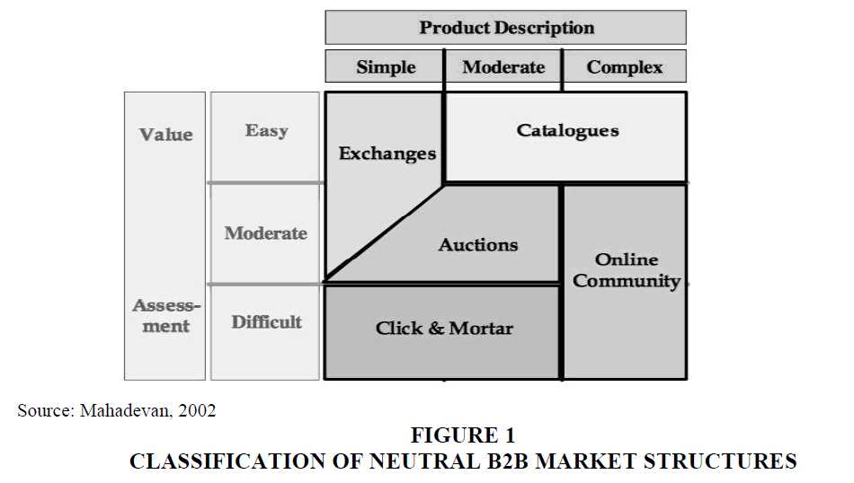 academy-entrepreneurship-Market-Structures