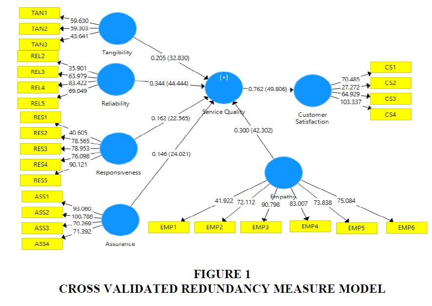 academy-entrepreneurship-Measure-Model