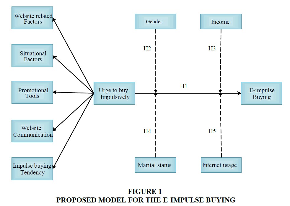 academy-entrepreneurship-Proposed-Model