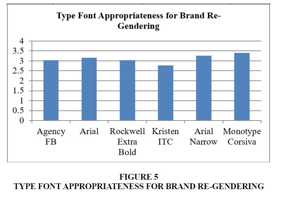 marketing-studies-Purchase-Gendering