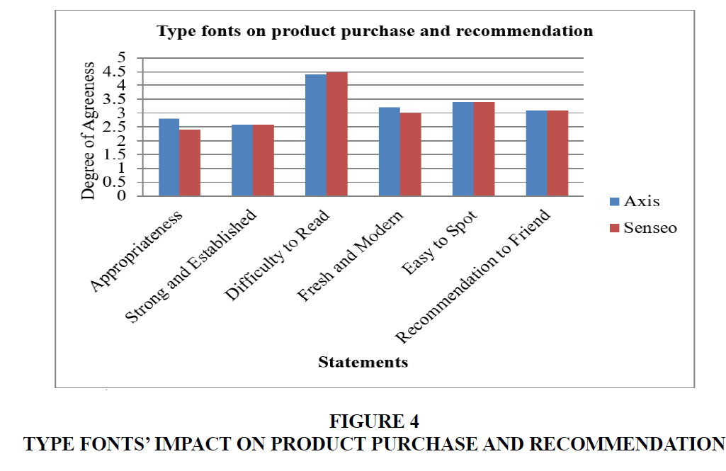 marketing-studies-Purchase-Recommendation