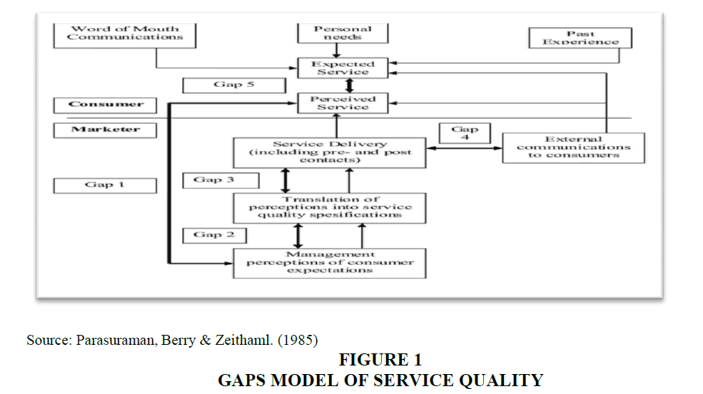 academy-entrepreneurship-Service-Quality