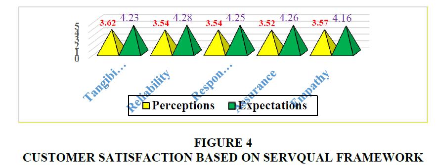 academy-entrepreneurship-Servqual-Framework
