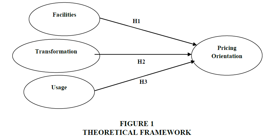 academy-entrepreneurship-Theoretical-framework